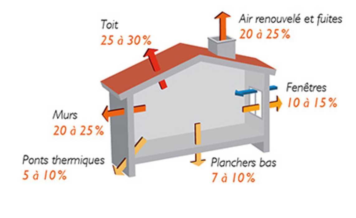 Selon l''Ademe, jusqu''à 30% des déperditions énergétiques de votre maison sont localisées sur le toit. C''est donc une priorité d''isolation thermique en cas de rénovation !
